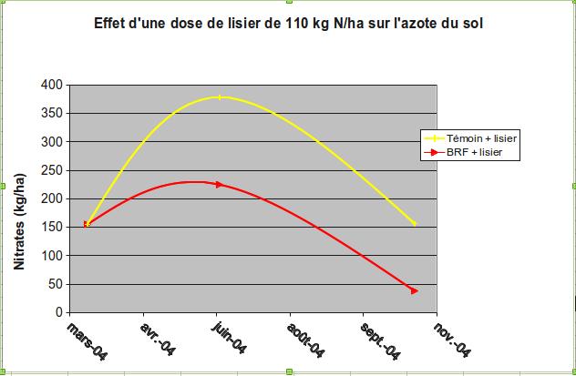 nitrate lisier